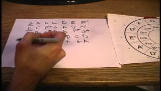 Circle of Fifths, Music Theory for Beginners, Order of Sharps & Flats.