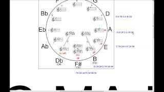 Guitar Theory Lesson 4 - The Circle of Fifths - Fretboard Mastery