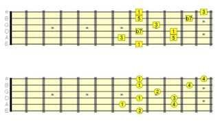 8 Guitar Scales to Use Over Dominant 7th Chords